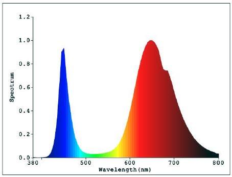 Full Spectrum 400-840nm